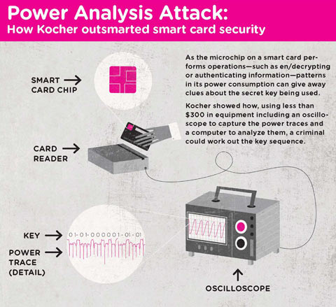 Cryptography - Power Analysis Attack