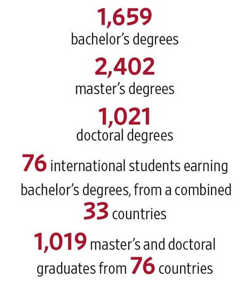 Commencement numbers